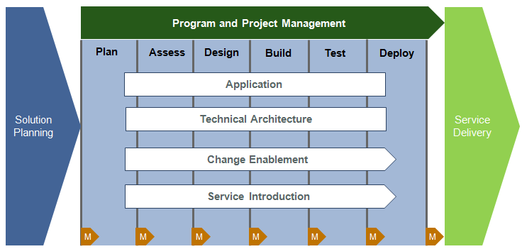Program and Project Management - FinTrans Solutions